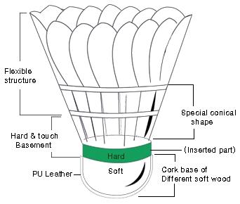 shuttle-cock-parts